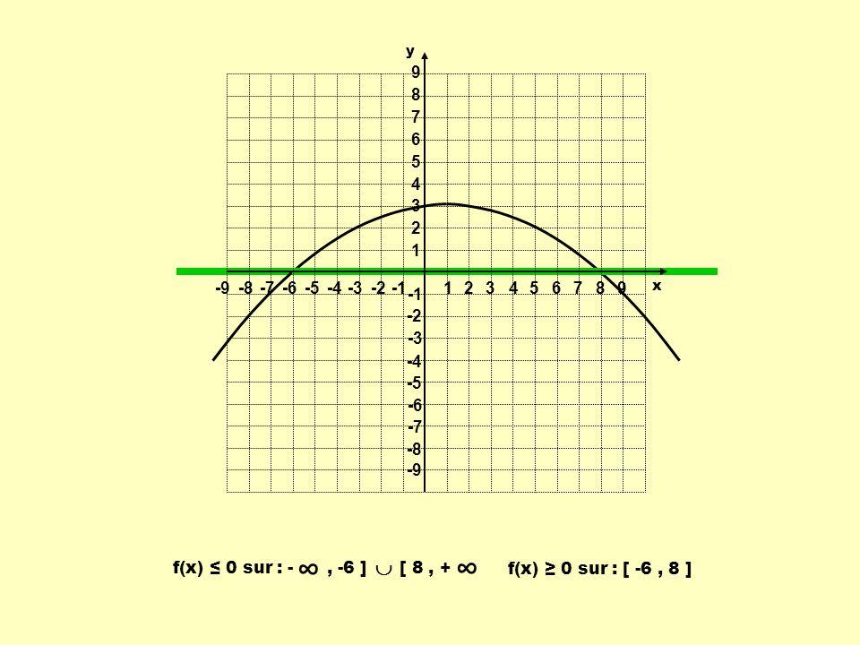1 2. 3. 4. 5. 6. 7. 8. 9. -9. -8. -7. -6. -5. -4. -3. -2. -1. y. x.  f(x) ≤ 0 sur : - , -6 ] [ 8 , +